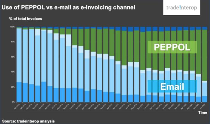 Grafiek stijging aantal e-facturen via peppol