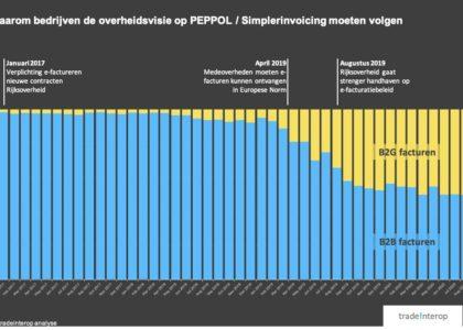 E-facturen via PEPPOL: B2B versus B2G