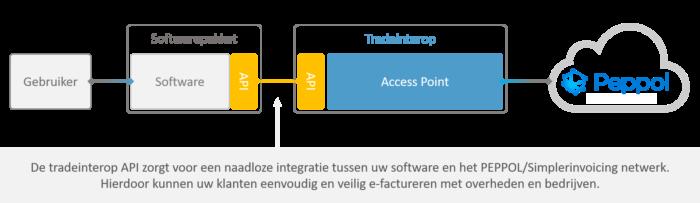 Peppol voor softwareleveranciers   tradeinterop