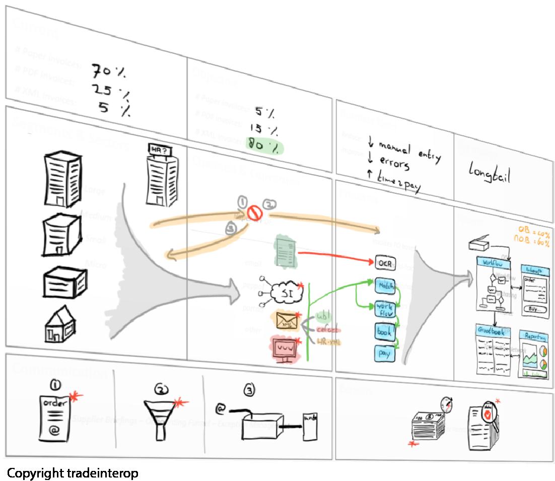 tradeinterop procurement template