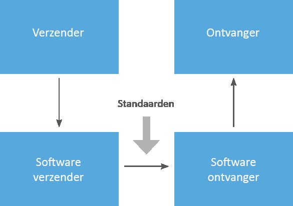 e-facturatie 4 rollen model