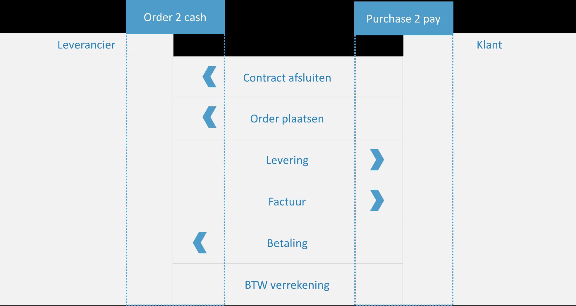 Figuur order-to-cash