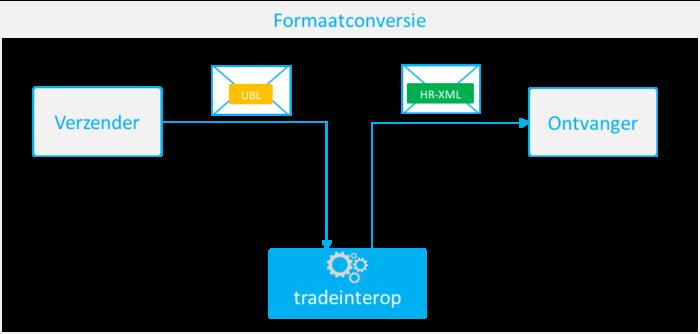 formaatconversie e-facturatie