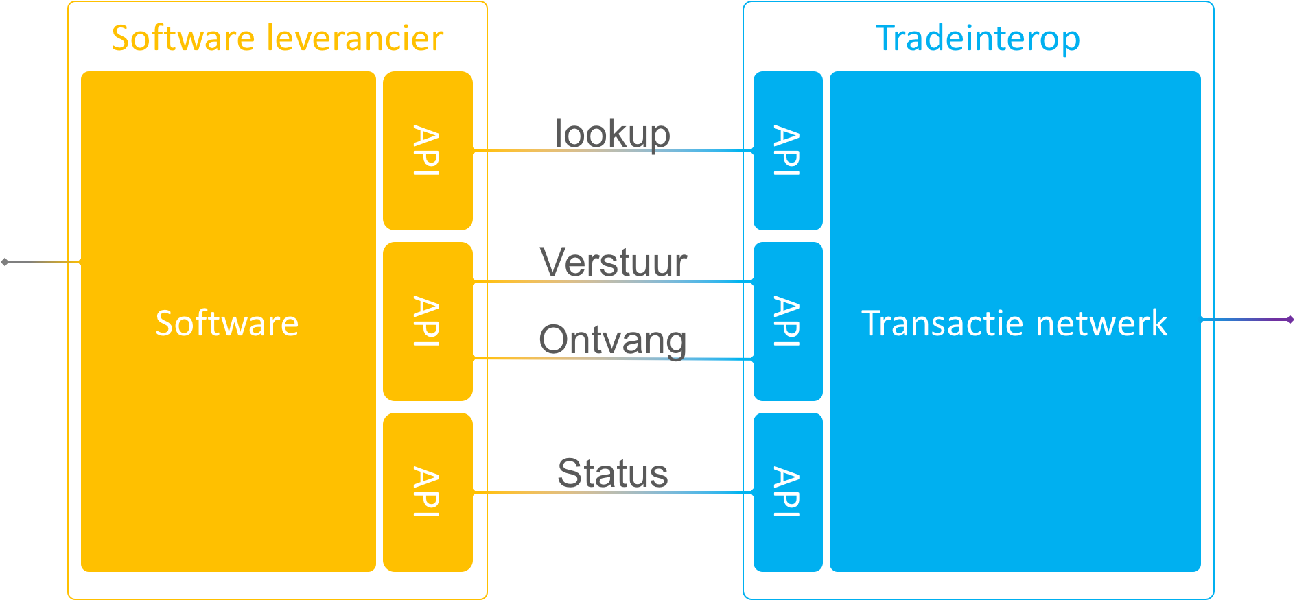tradeinterop API - peppol