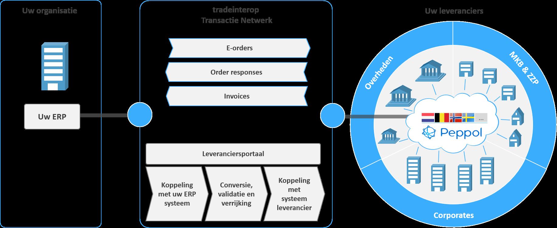 wat is e-procurement