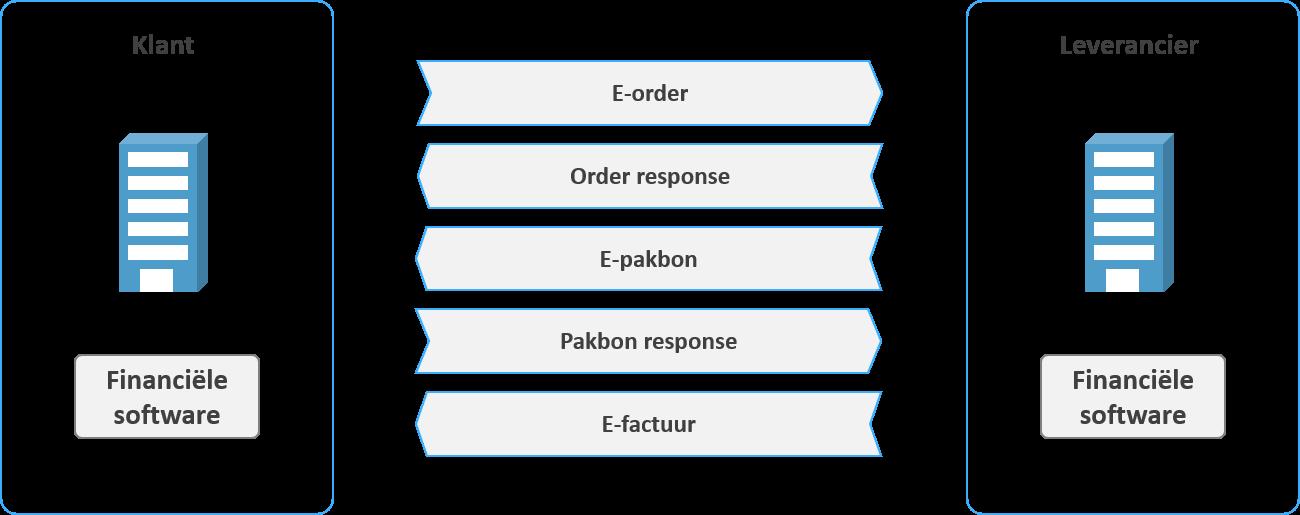 graphic e-procurement